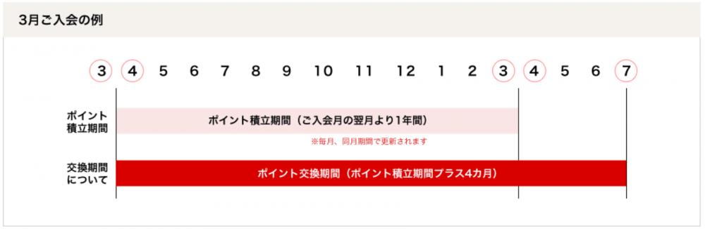 タカシマヤポイントの積立期間は1年4ヶ月