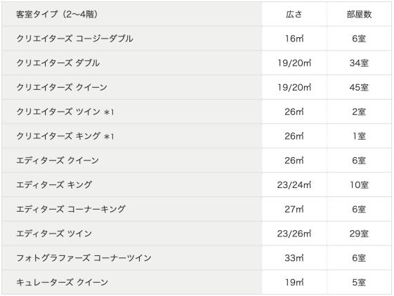 コートヤードバイマリオット東京ステーション宿泊記〜ルームタイプ一覧