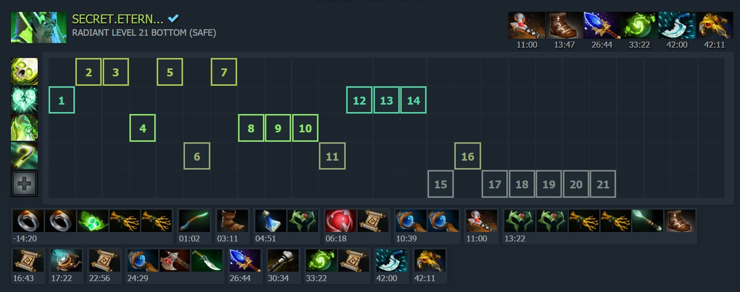 Necrophos A Good Fit For The Meta DOTABUFF Dota 2 Stats
