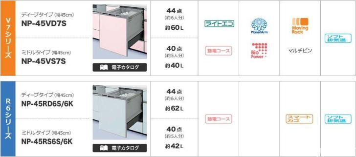 Panasonic食洗機シリーズV,R