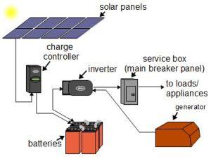 Offgrid solar power systems