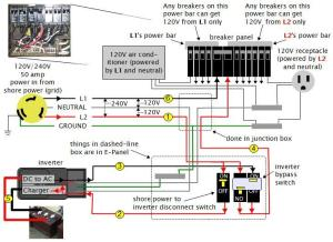 Off grid solar power system on an RV (Recreational Vehicle