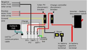 Off grid solar power system on an RV (Recreational Vehicle