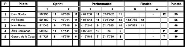 resultados gseries g5