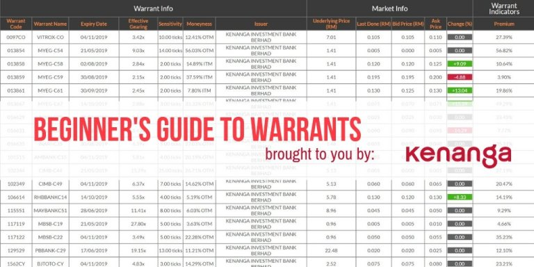 [SPONSORED] The Beginners Guide to Warrants in Malaysia