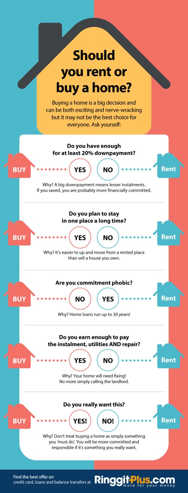 Rent vs Buy Home