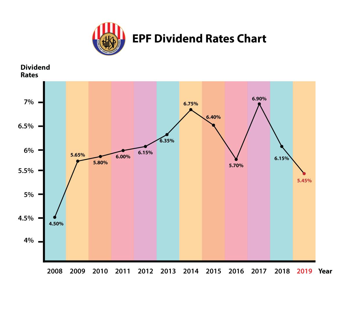 epf dividend chart 2019