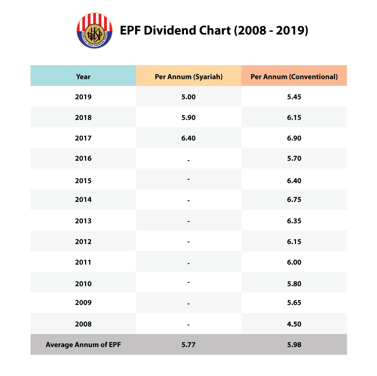 epf dividend table 2019