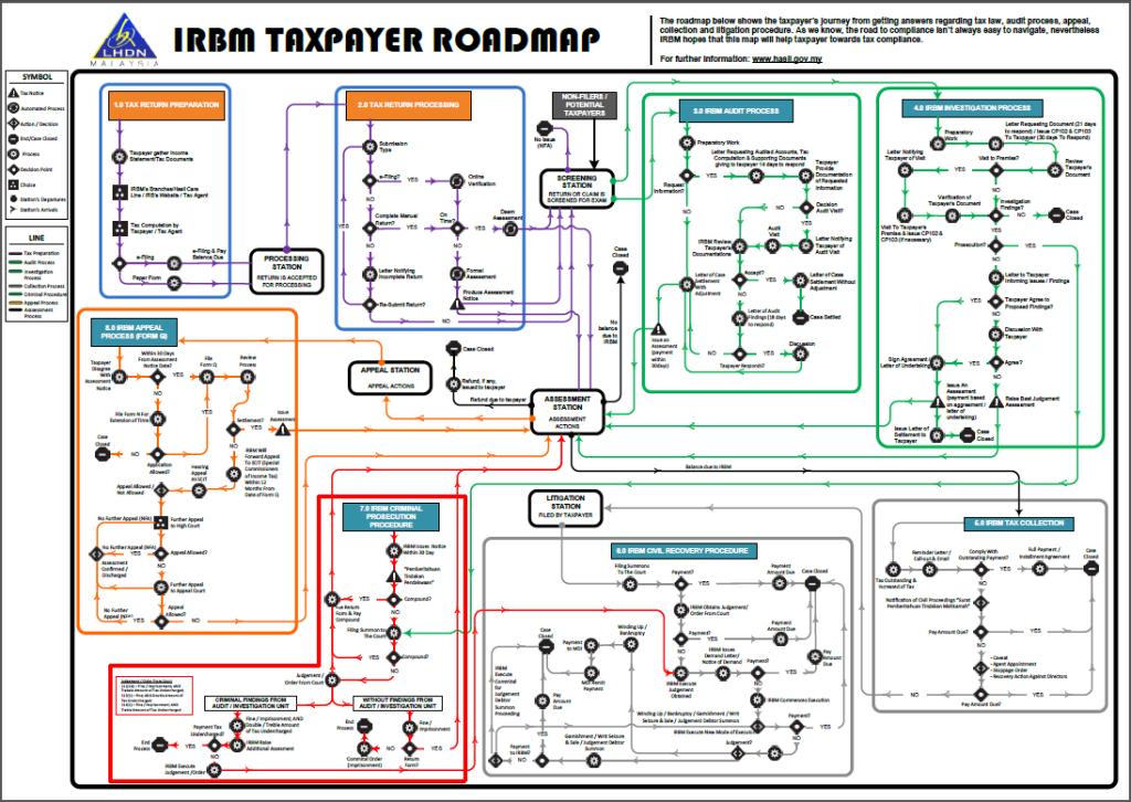 IRB TaxPayer Roadmap