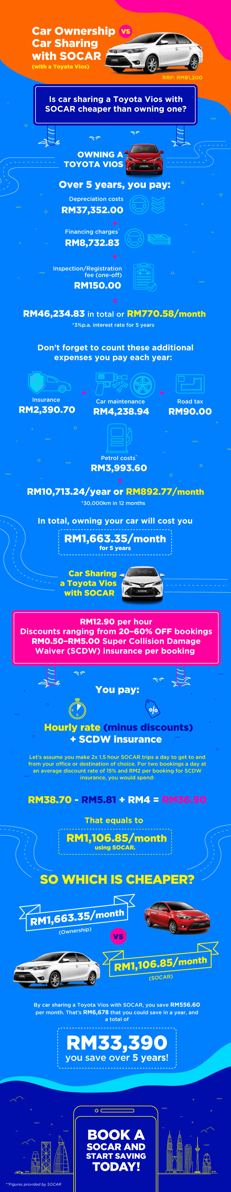 SOCAR car ownership vs car sharing toyota vios infographic