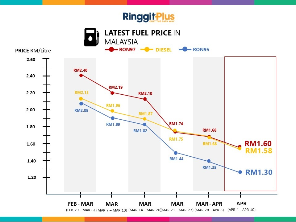 petrol price 4 apr - 10 apr