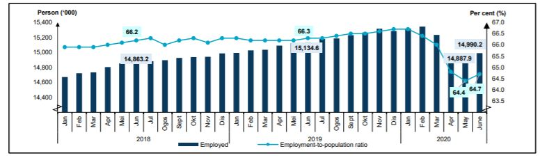 Malaysia Unemployment Rate In June Lowers To 4 9