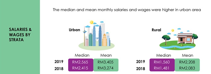 dosm wages and salaries survey report 2019 strata