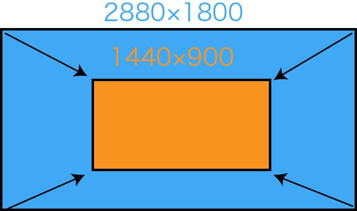 Retina Macのメリットとデメリット-3