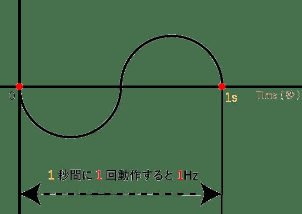 ヘルツの説明