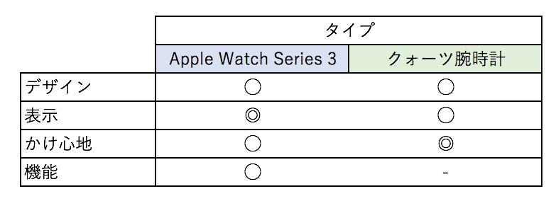 レビュー 1ヶ月使ったApple Watch Series 3 GPSモデル テーブル