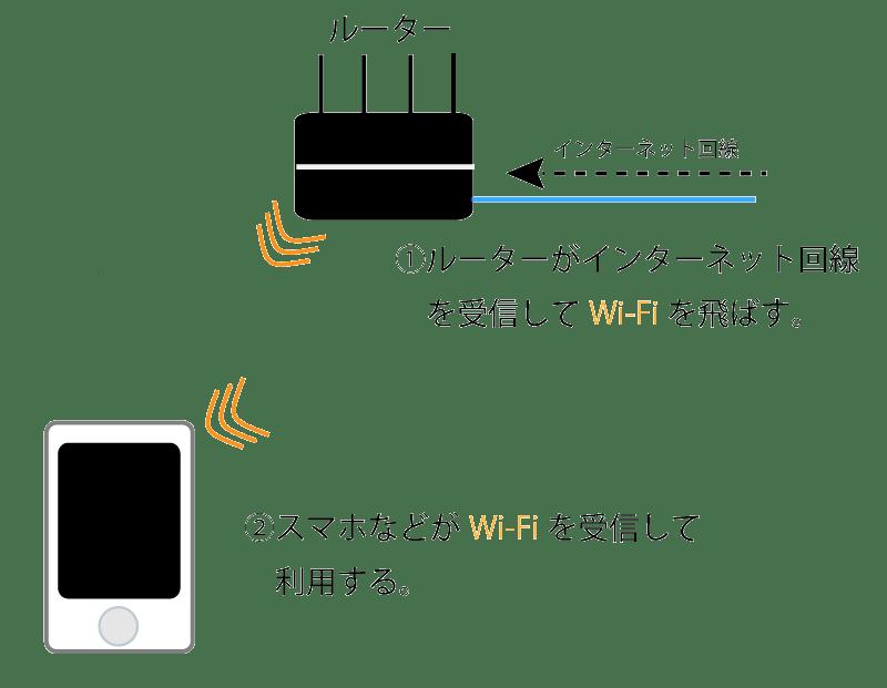 Wi Fiルーターイメージ