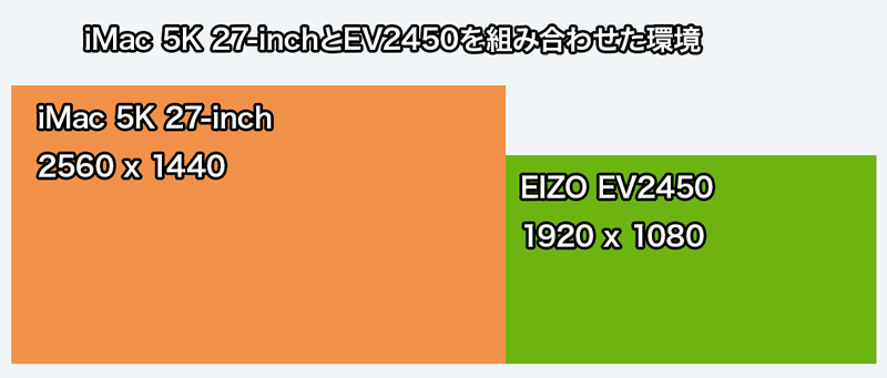 IMac EV2450組み合わせ