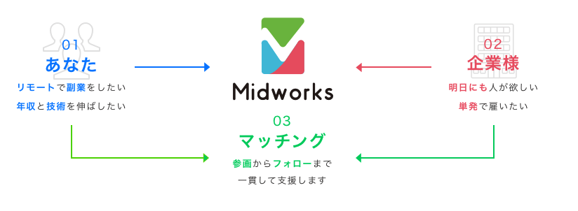 midworks仕組み