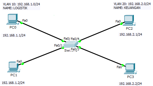 Topologi Jaringan VLAN