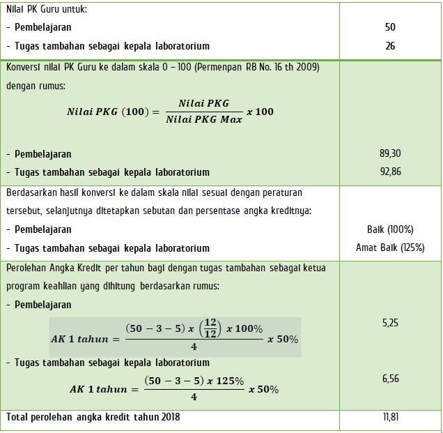 Perhitungan AK berdasarkan PK kepala laboratorium