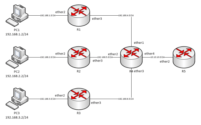 Merangkum Konfigurasi Static Routing