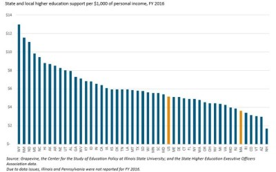 NM spends 2nd most in nation on higher education ALREADY