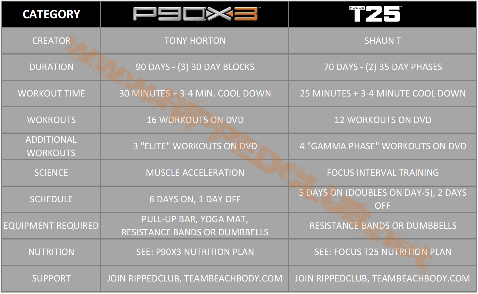 P90x3 Workout Schedule Mass