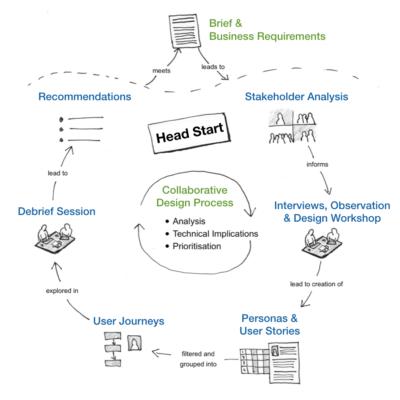 Headstart methodology image