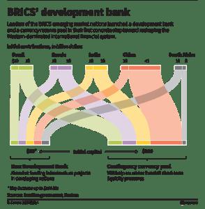 BRICS Graph