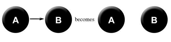 A>B becomes A B