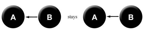 < stays <