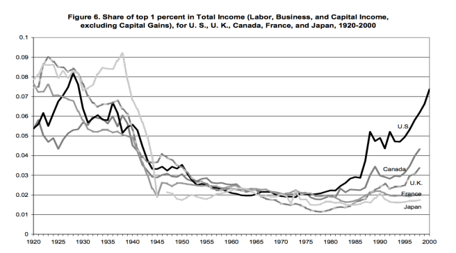 20 Income Share of Top 1% Cross-Country.png