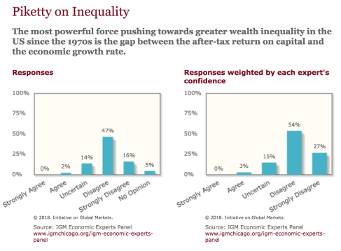 33 Poll on Piketty.png