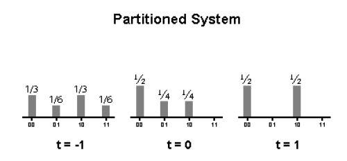 Partitioned System