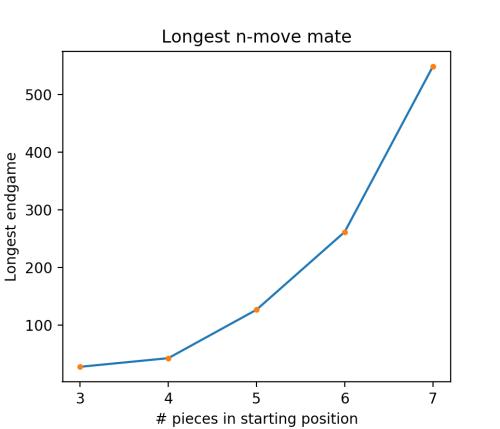 Longest n move mates.png