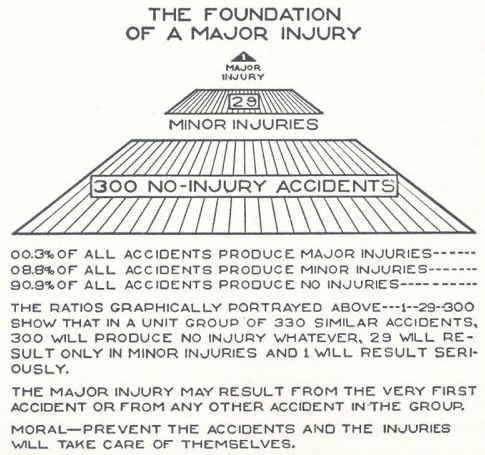 La pirámide del accidente de Heinrich.