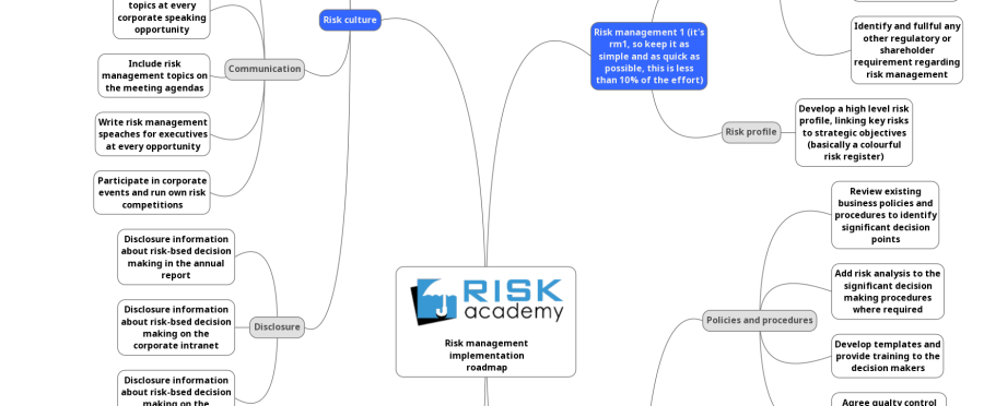 FREE risk management implementation roadmap