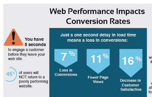 Fact: web performance impacts conversion rates.