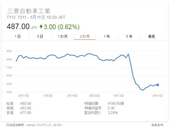 三菱自動車株価