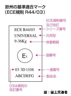 ECE/R44