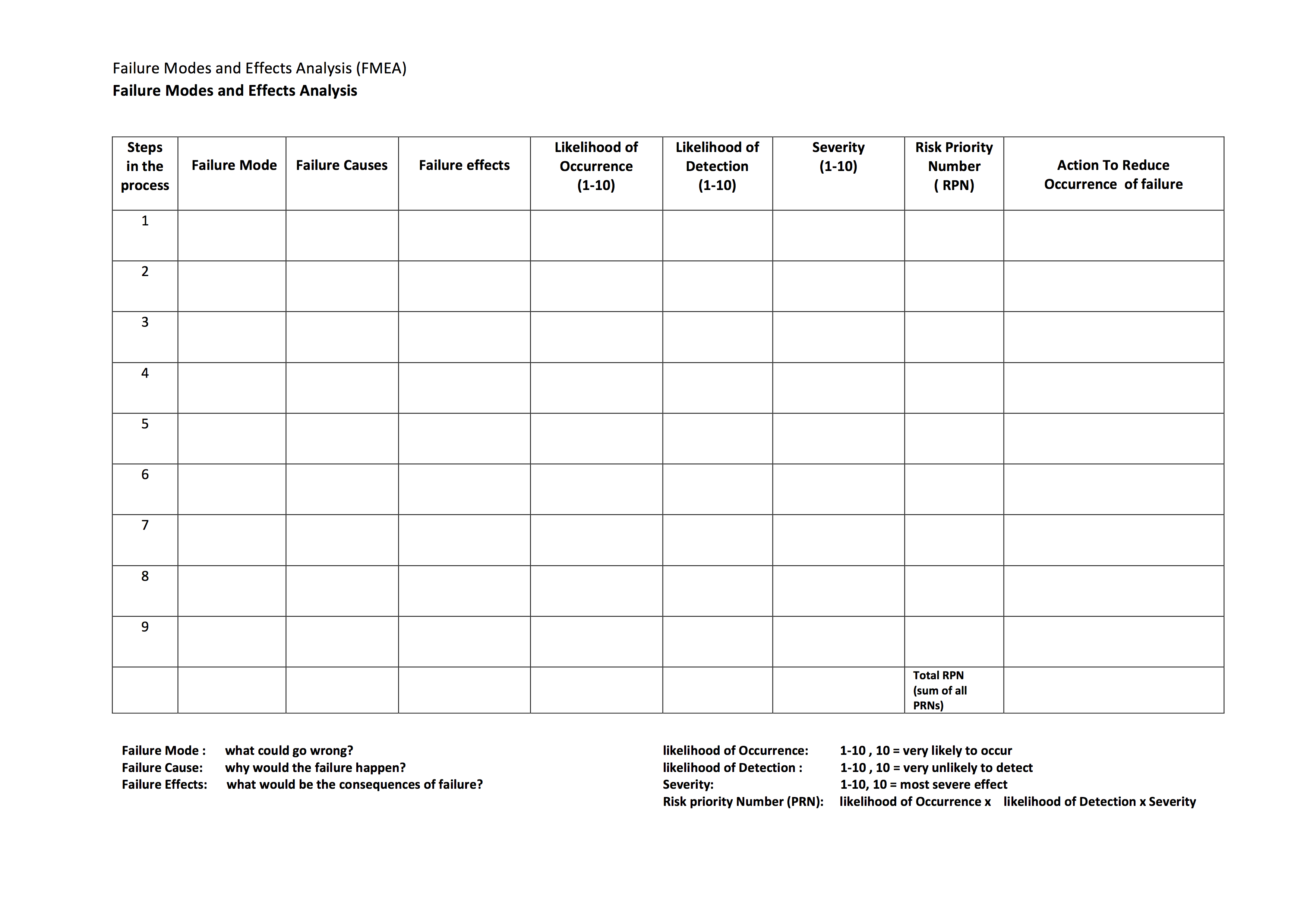 Fmea Worksheet
