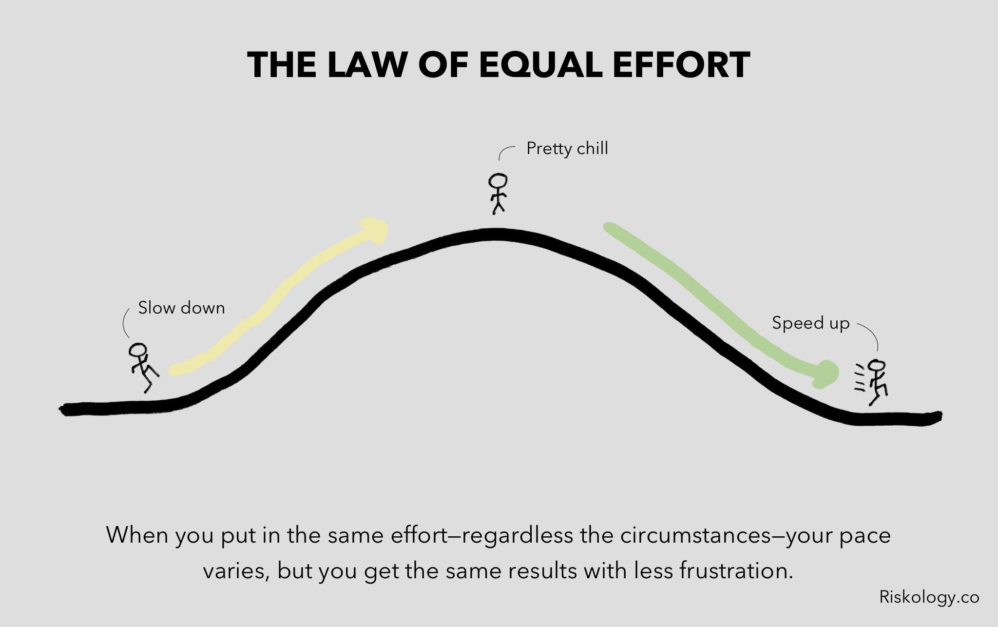 Law of Equal Effort