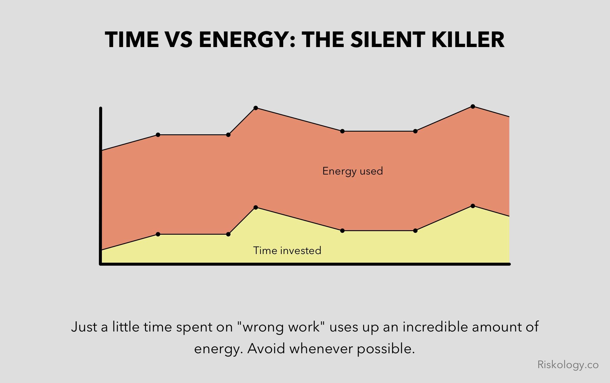 time-vs-energy
