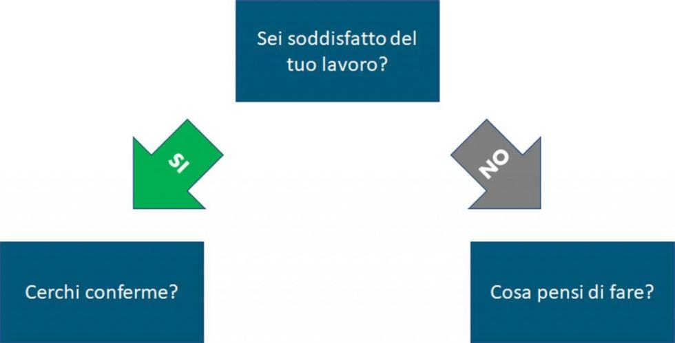 percorso di scelta del career coaching step 2