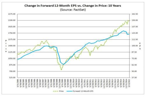 EPS vs SP500