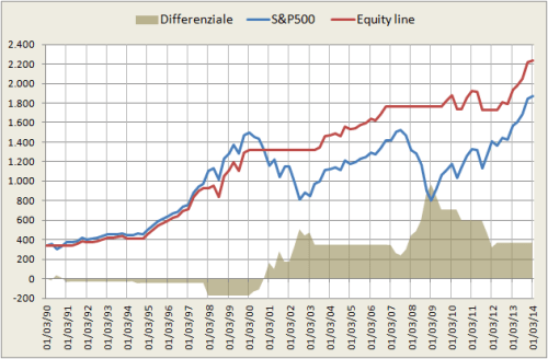 Ulcer index confronto SP500 vs Equity line