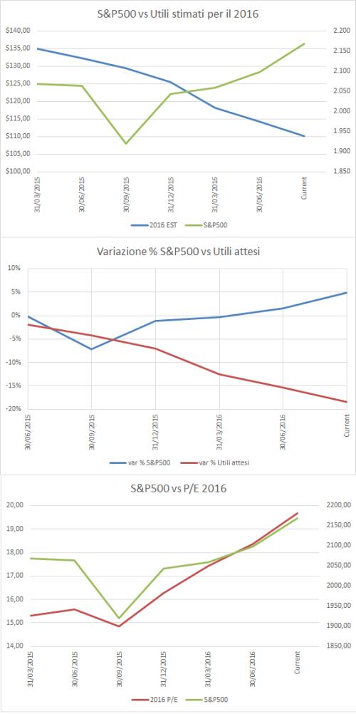 Variazione utili attesi vs SP500 vs PE