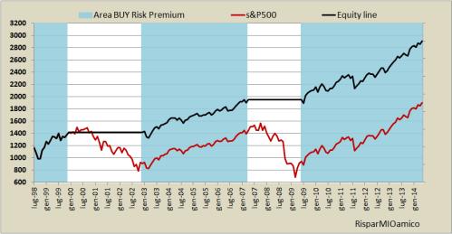equity line risk premium 2.0