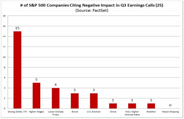 fattori di impatto SP500 q3